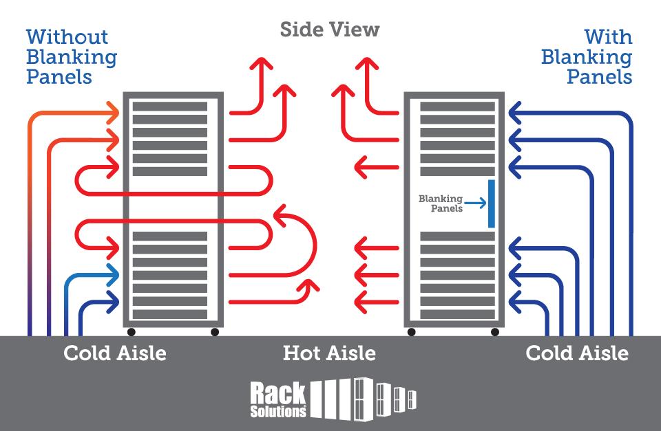 Blanking Panels control airflow