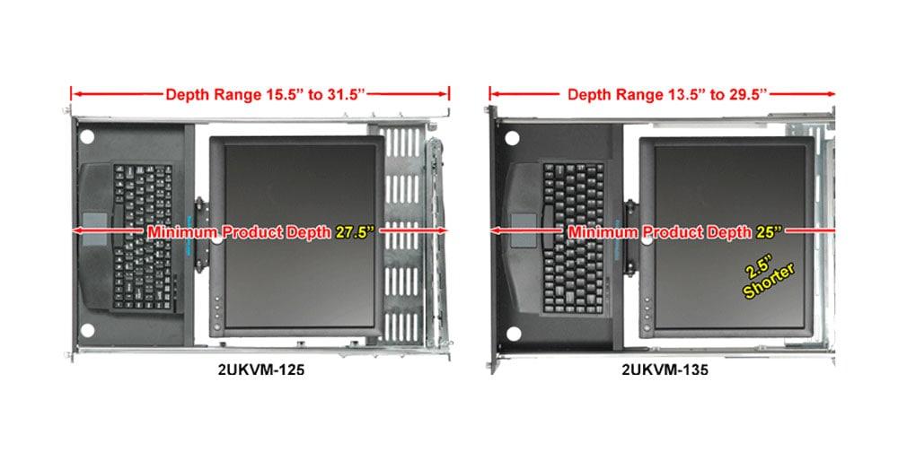 Details of the 2UKVM-135 & 2UKVM-125 KVMs