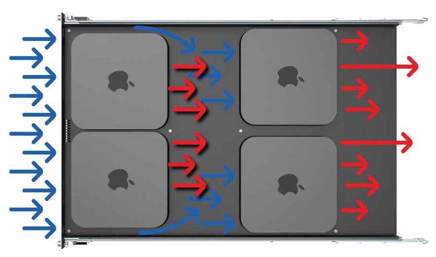 Mac Mini Rack Shelf Airflow