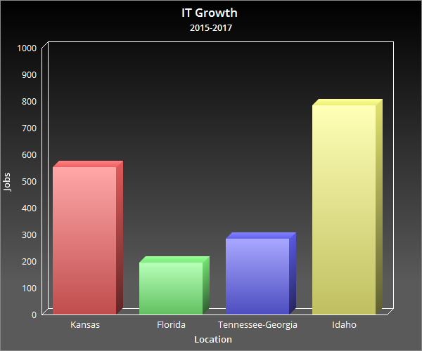 Information Technology Job Sector Growth Chart