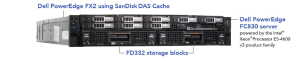 Dell FX2 Server